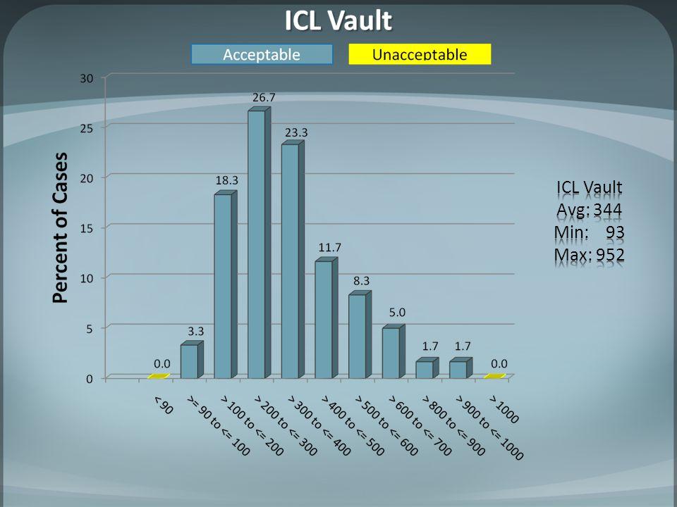 ICL Vault Avg: 344 Min: 93 Max: 952