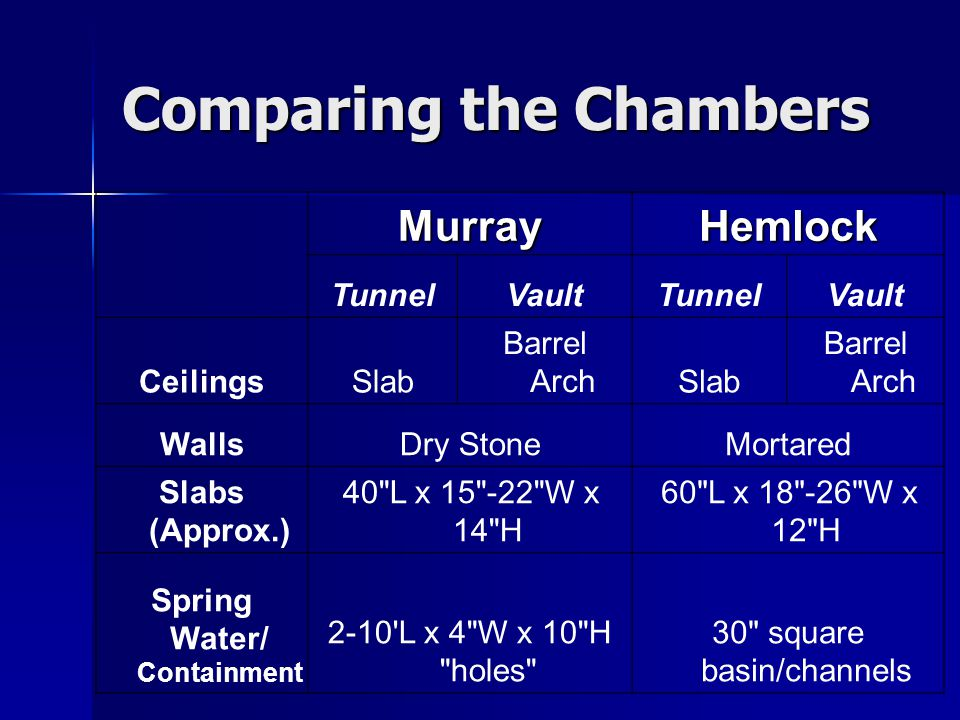 Comparing the Chambers