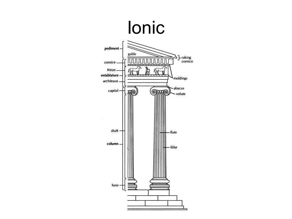 Ionic Ionic Column
