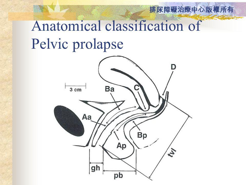 Anatomical classification of Pelvic prolapse