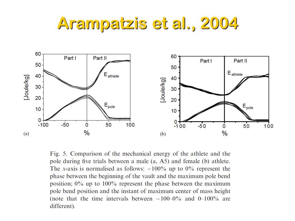 Arampatzis et al., 2004 Dr. Sasho MacKenzie