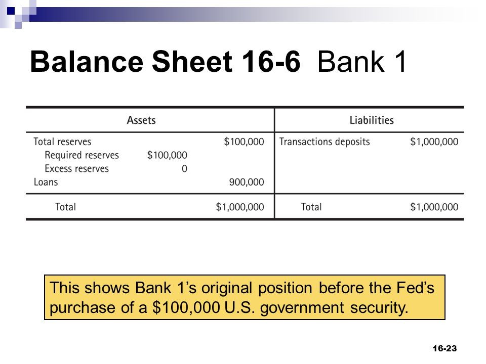 Balance Sheet 16-6 Bank 1 This shows Bank 1's original position before the Fed's purchase of a $100,000 U.S.