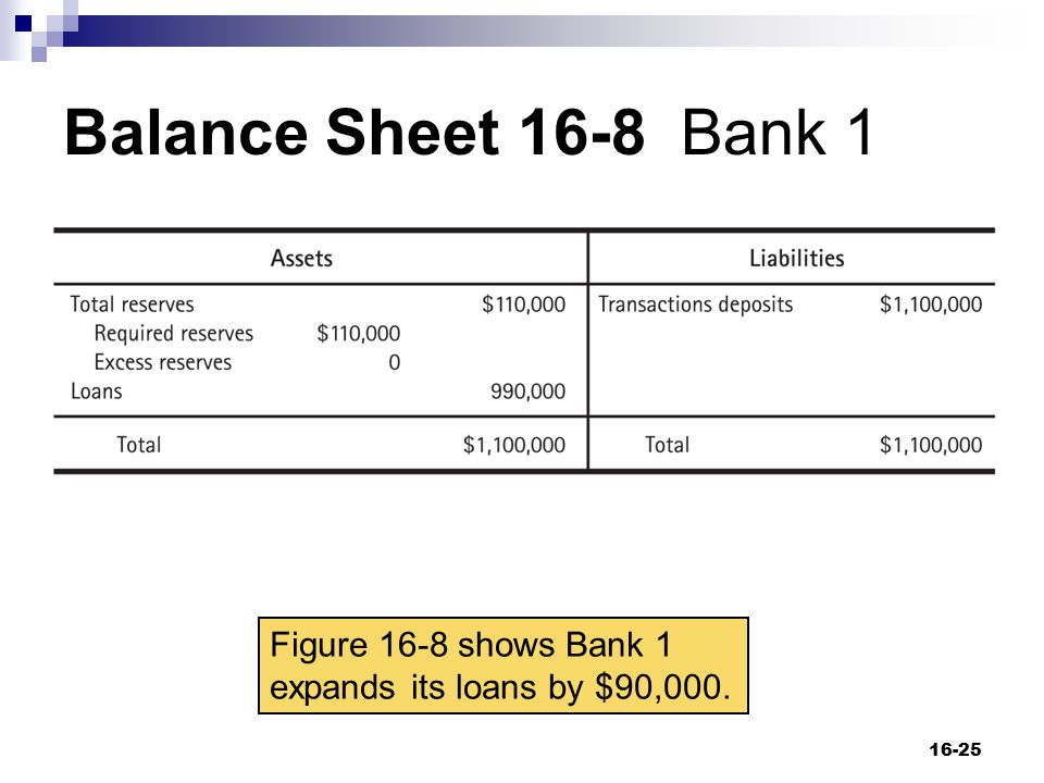 Balance Sheet 16-8 Bank 1 Figure 16-8 shows Bank 1 expands its loans by $90,000.
