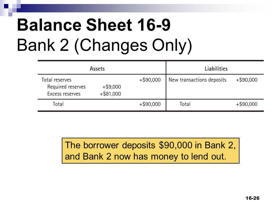 Balance Sheet 16-9 Bank 2 (Changes Only)