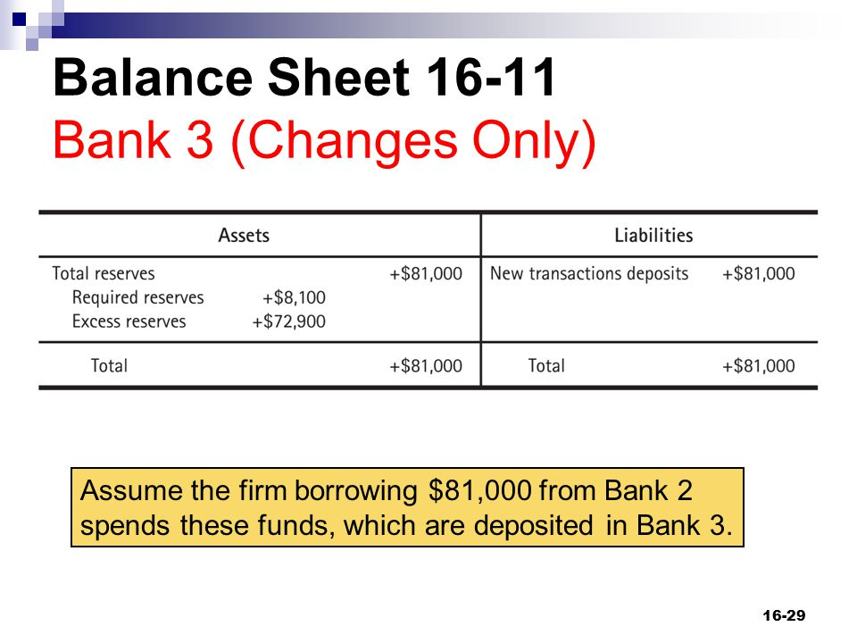 Balance Sheet 16-11 Bank 3 (Changes Only)