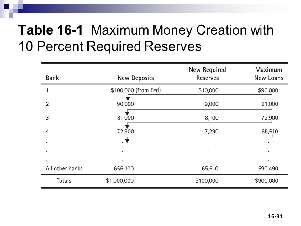 Table 16-1 Maximum Money Creation with 10 Percent Required Reserves