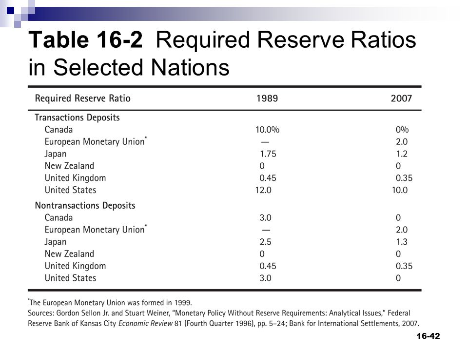 Table 16-2 Required Reserve Ratios in Selected Nations
