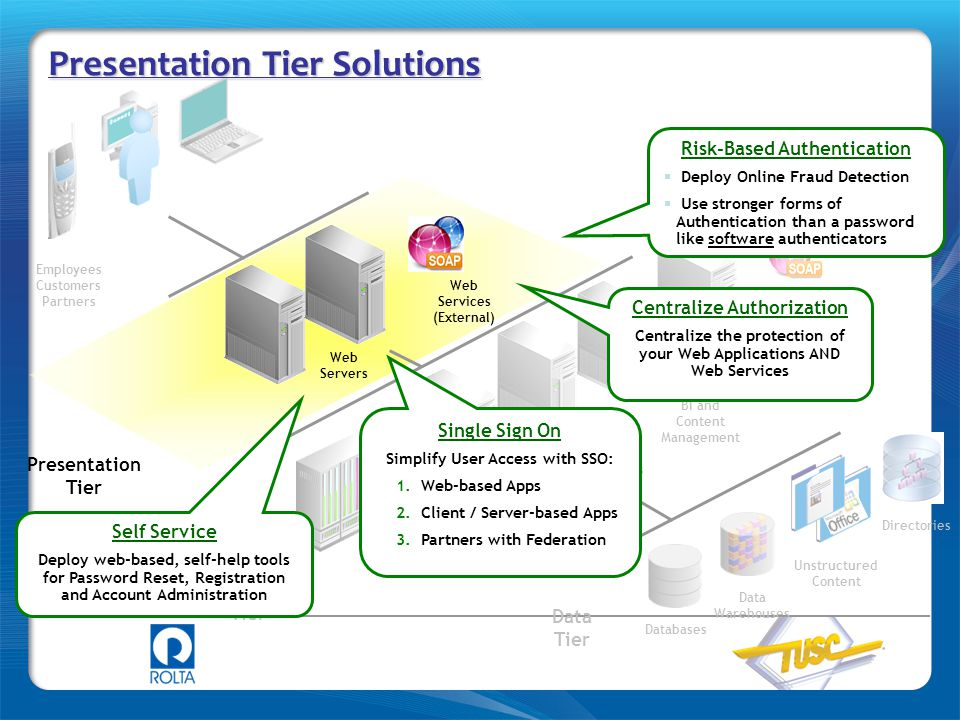 Presentation Tier Solutions