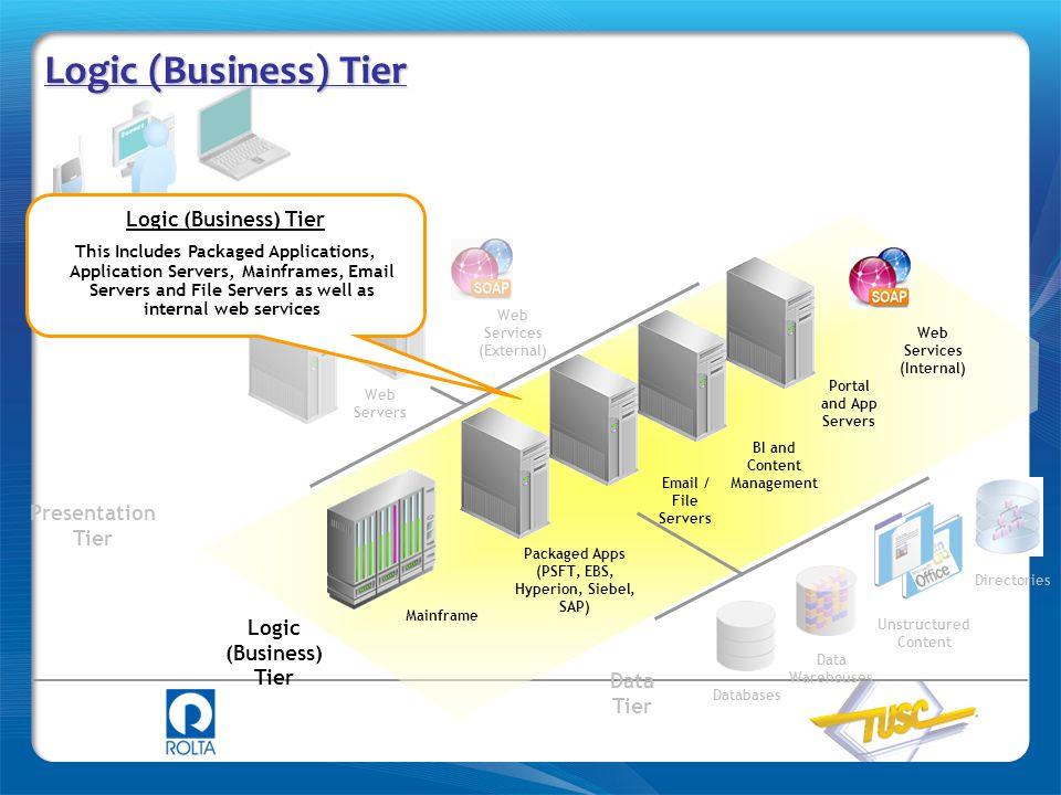 Logic (Business) Tier Logic (Business) Tier Presentation Tier