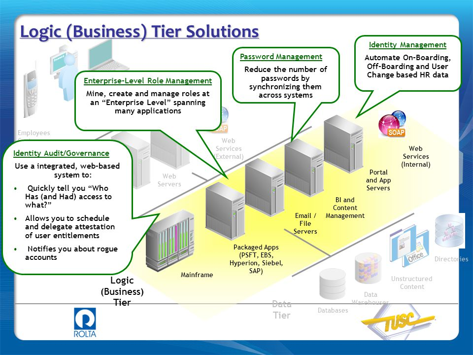 Logic (Business) Tier Solutions