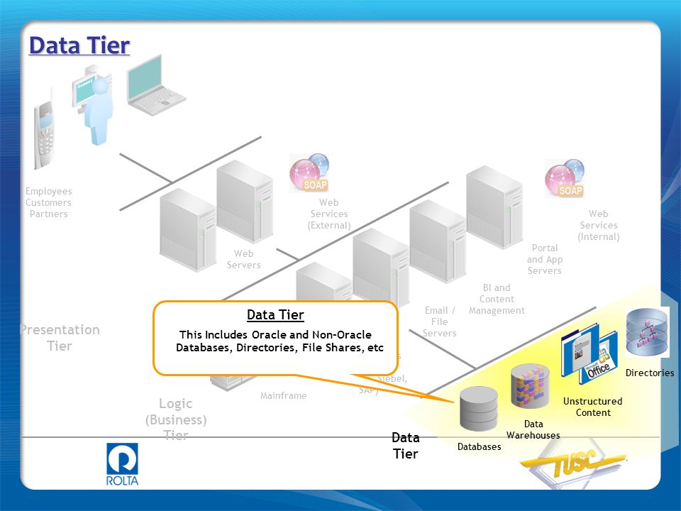 Data Tier Data Tier Presentation Tier Logic (Business) Tier Data Tier
