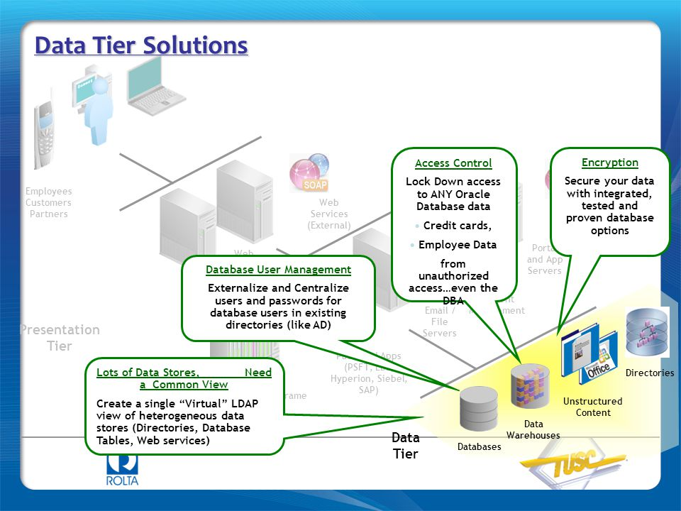 Data Tier Solutions Presentation Tier Logic (Business) Tier Data Tier