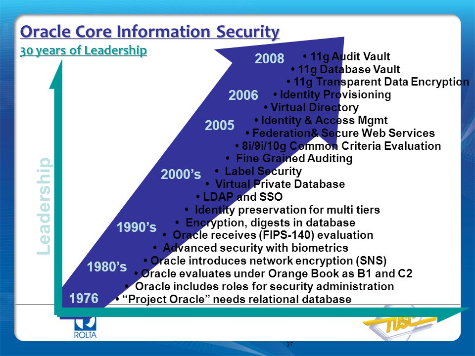 Oracle Core Information Security 30 years of Leadership