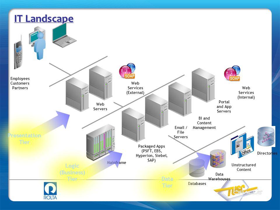 IT Landscape Presentation Tier Logic (Business) Tier Data Tier