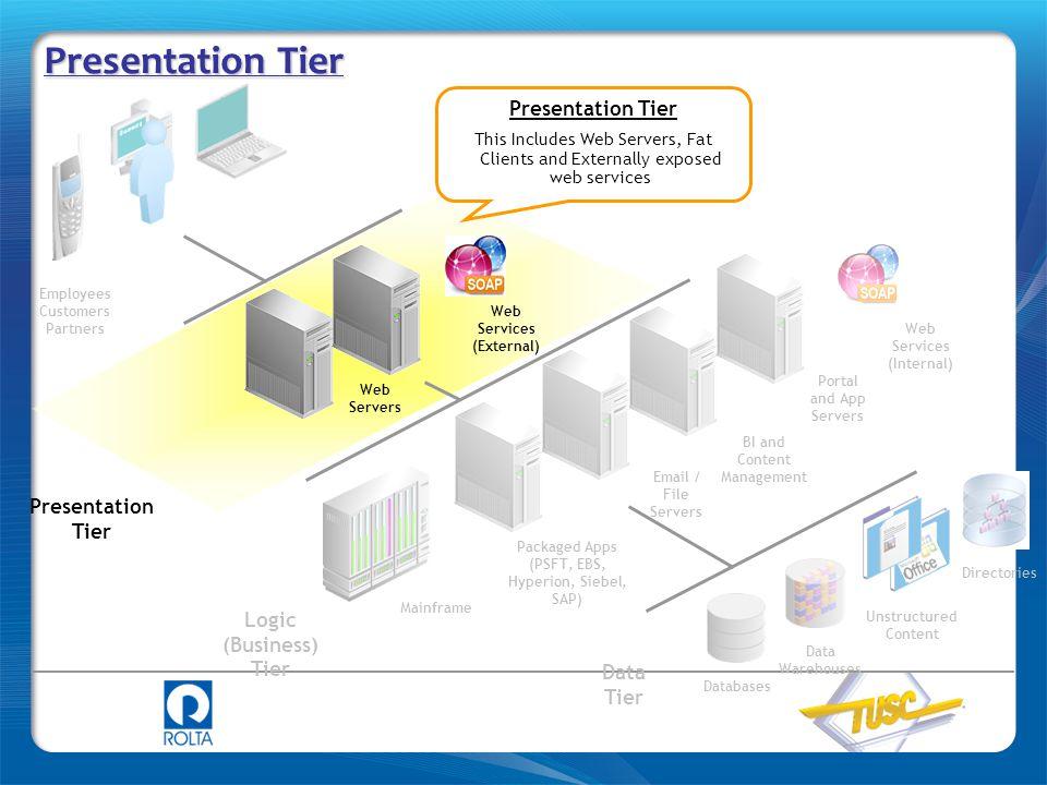 Presentation Tier Presentation Tier Presentation Tier