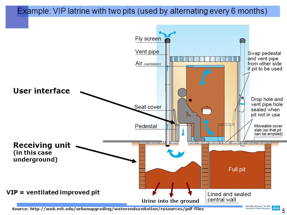 Example: VIP latrine with two pits (used by alternating every 6 months)