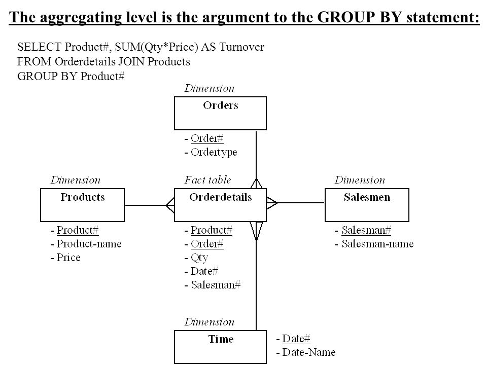 The aggregating level is the argument to the GROUP BY statement: