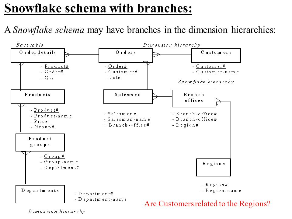 Snowflake schema with branches: