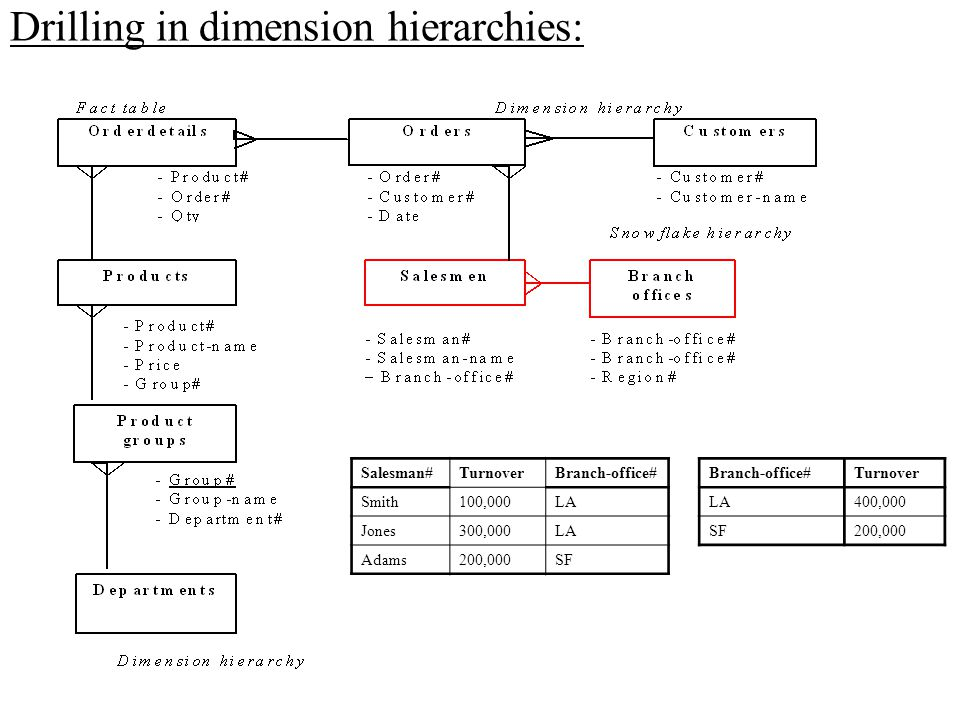Drilling in dimension hierarchies: