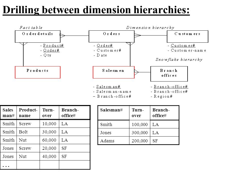 Drilling between dimension hierarchies: