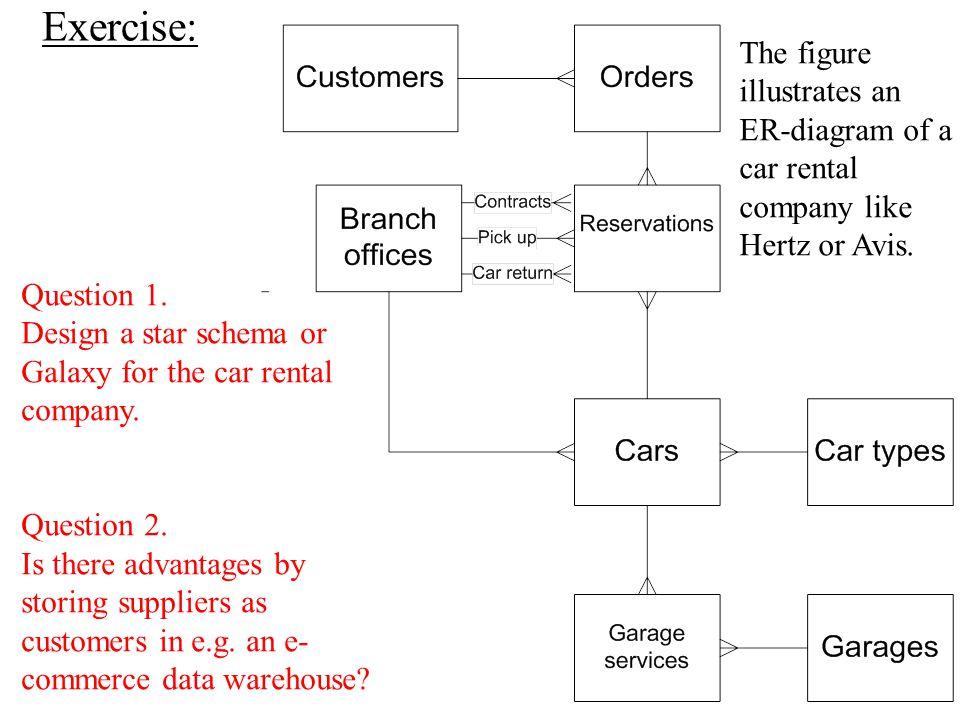 Exercise: The figure illustrates an ER-diagram of a car rental company like Hertz or Avis.