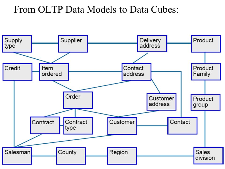 From OLTP Data Models to Data Cubes: