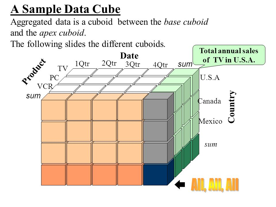 All, All, All A Sample Data Cube