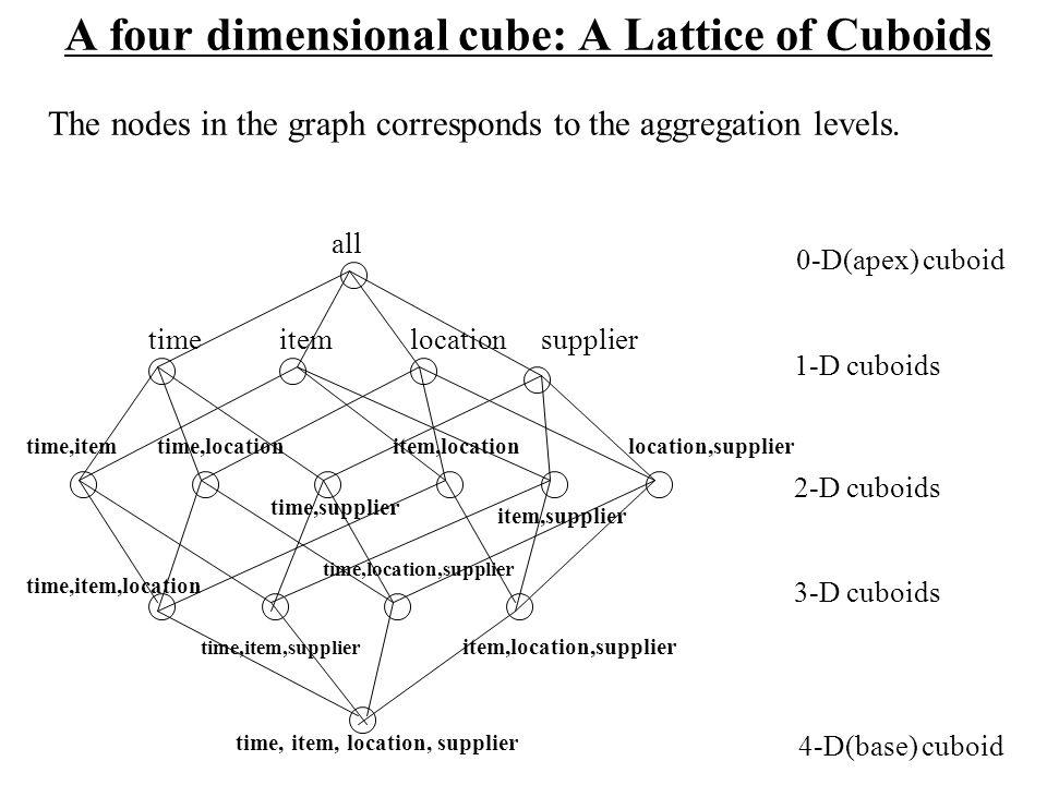 A four dimensional cube: A Lattice of Cuboids