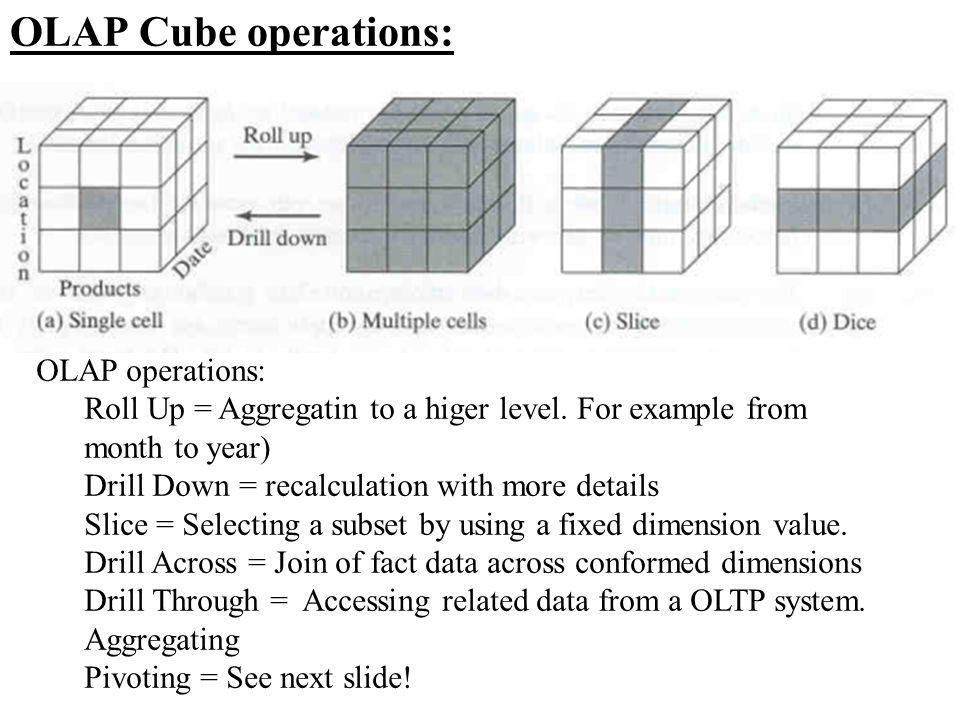 OLAP Cube operations: OLAP operations: