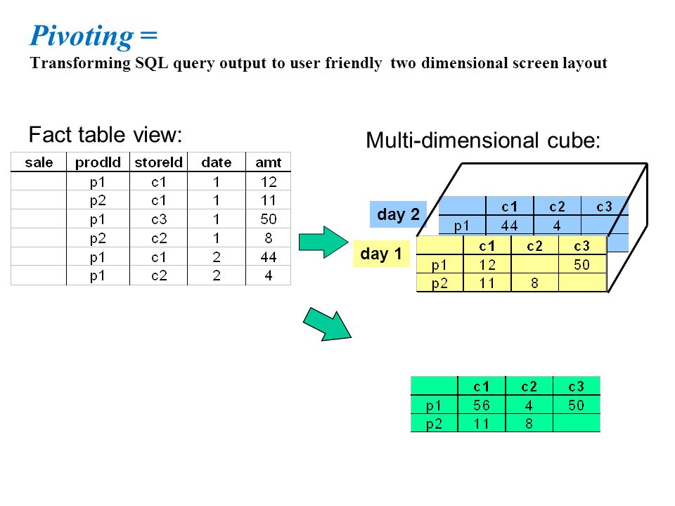 Pivoting = Transforming SQL query output to user friendly two dimensional screen layout