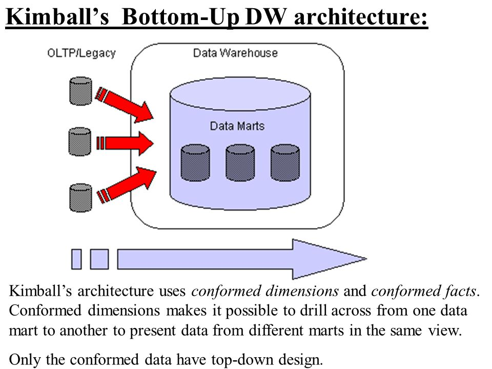 Kimball's Bottom-Up DW architecture: