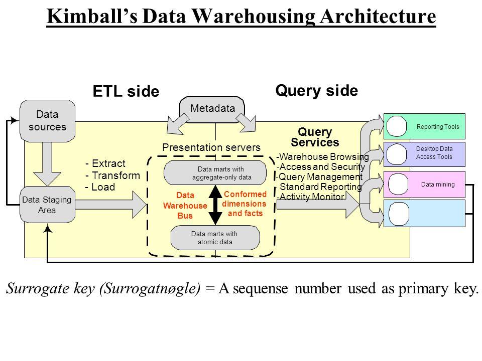 Kimball's Data Warehousing Architecture