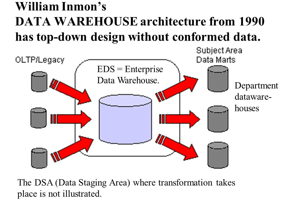 William Inmon's DATA WAREHOUSE architecture from 1990 has top-down design without conformed data. and: