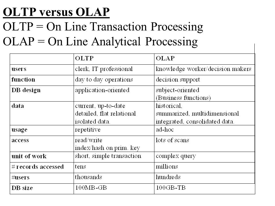 OLTP versus OLAP OLTP = On Line Transaction Processing OLAP = On Line Analytical Processing