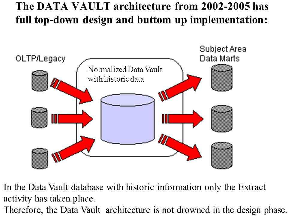 The DATA VAULT architecture from 2002-2005 has full top-down design and buttom up implementation: