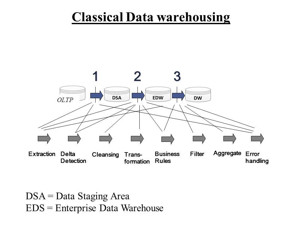 Classical Data warehousing