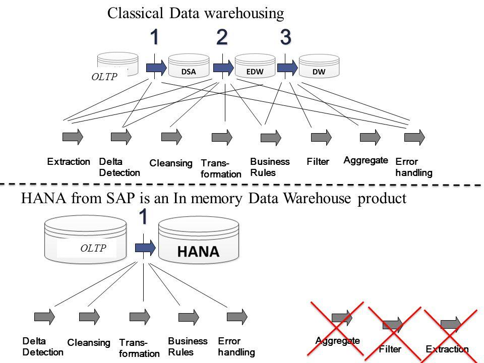 1 2 3 1 Classical Data warehousing