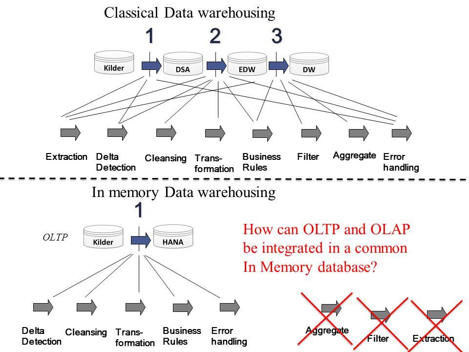 1 2 3 1 Classical Data warehousing In memory Data warehousing