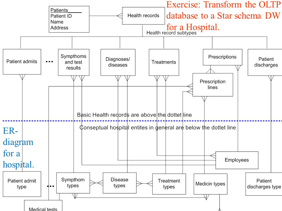 Exercise: Transform the OLTP database to a Star schema DW for a Hospital.