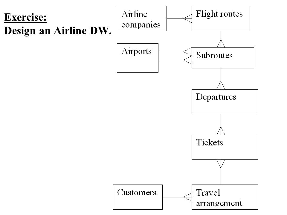 Exercise: Design an Airline DW.