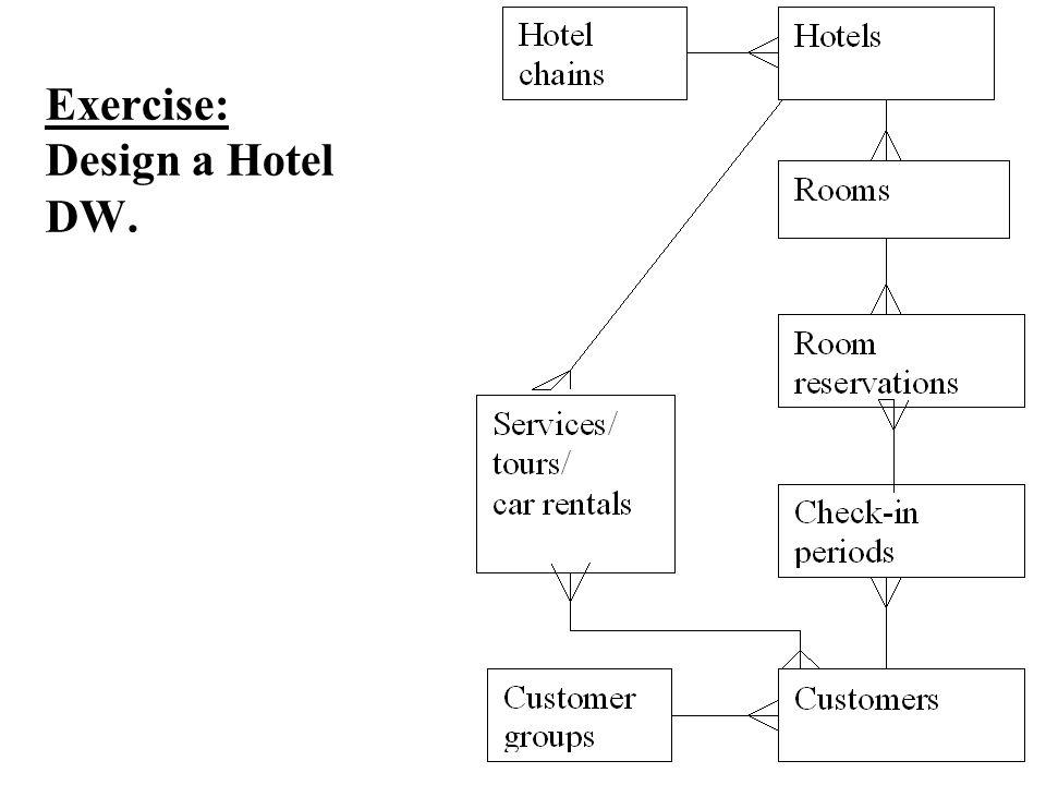 Exercise: Design a Hotel DW.