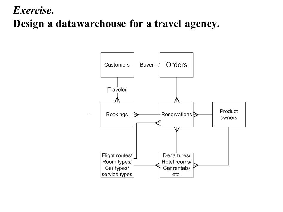 Exercise. Design a datawarehouse for a travel agency.