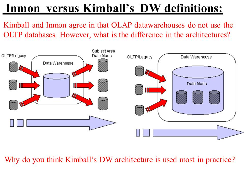 Inmon versus Kimball's DW definitions: