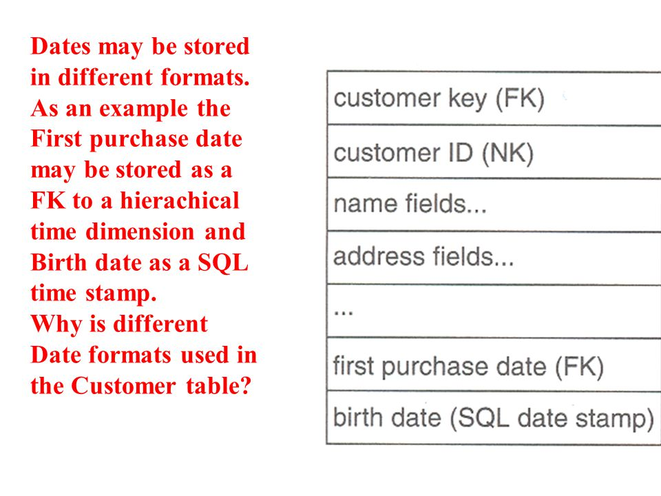 Dates may be stored in different formats