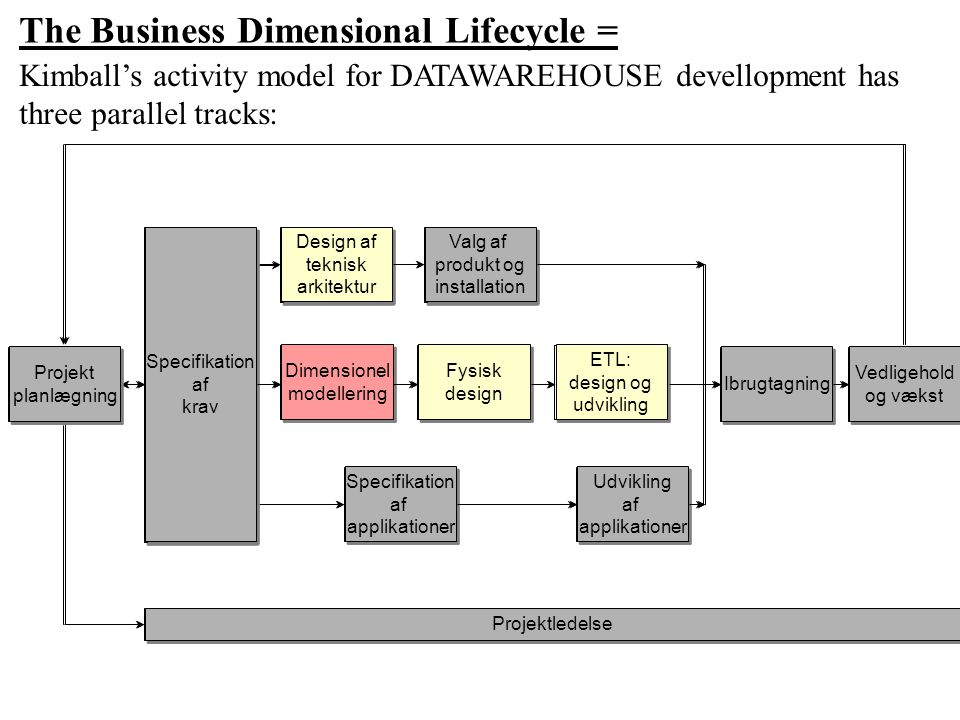 The Business Dimensional Lifecycle =