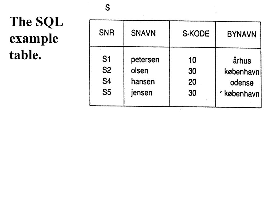 The SQL example table.