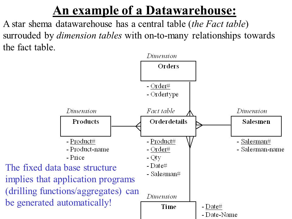 An example of a Datawarehouse: