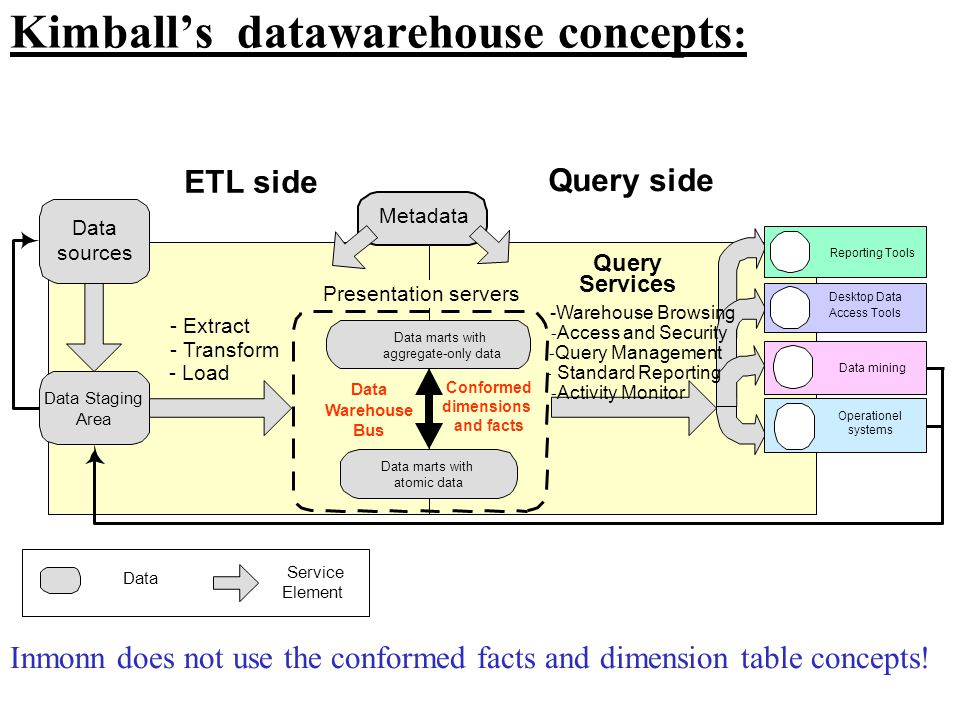 Kimball's datawarehouse concepts: