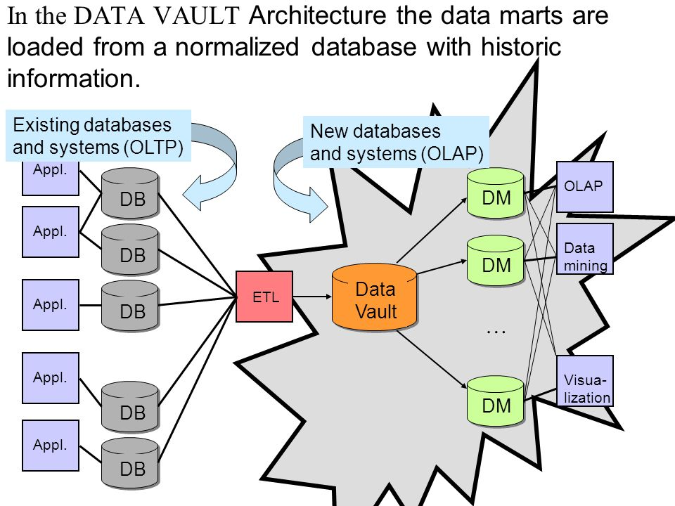 In the DATA VAULT Architecture the data marts are loaded from a normalized database with historic information.