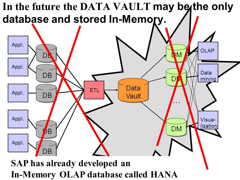 In the future the DATA VAULT may be the only database and stored In-Memory.